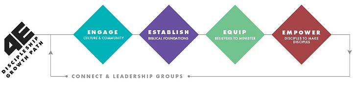 discipleship_growth_path.png
