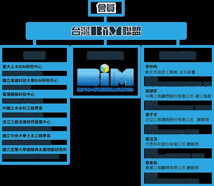 taiwan-bim-organization.png