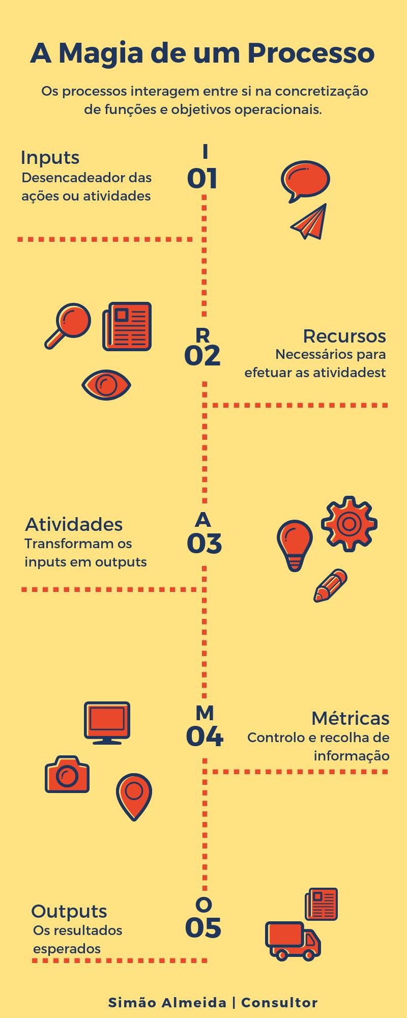 Processos, by Simão Almeida