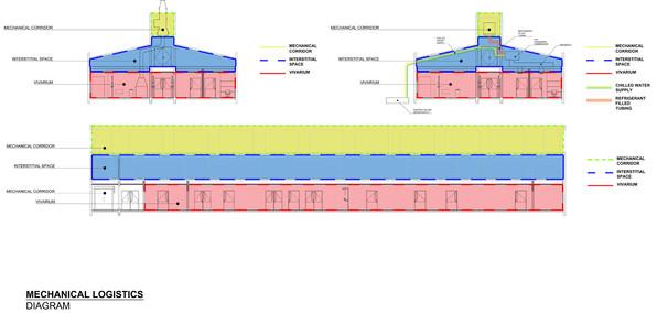 Mechanical Logistics Diagram