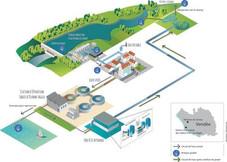 La Vendée teste le réemploi des eaux usées pour son eau potable - Les Echos