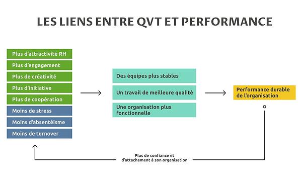 """schema """"Les liens entre QVT et performance"""