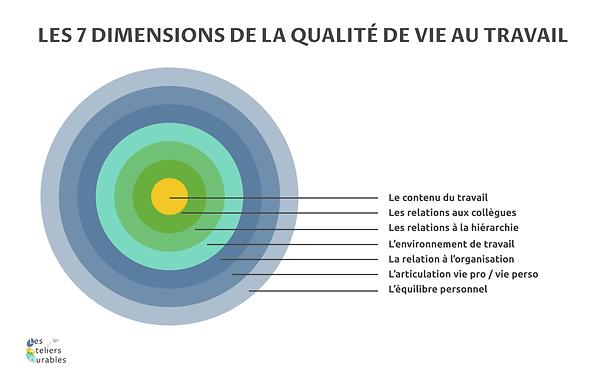 """schema """"Les 7 dimensions de la qualité de vie au travail"""