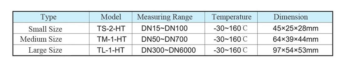 Boru Ölçülerine Göre Sensör Tipleri