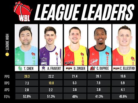 WBL League Leaders 05.05.2021.png
