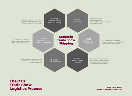 Top 10 Tips for a Seamless Trade Show Shipping Process
