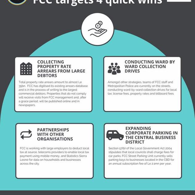FCC revenue generation infographic