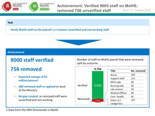 Verifying staff on the health payroll