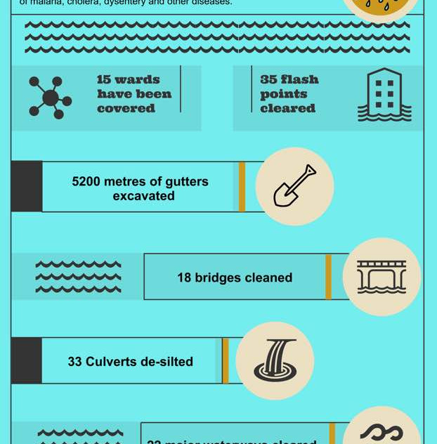 FCC Flood mitigation infographic
