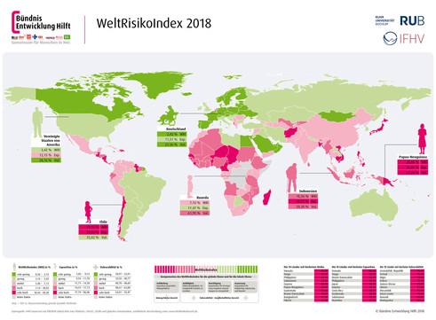 WeltRisikoIndex 2018