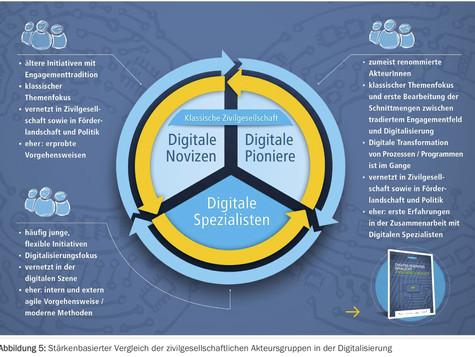 Digitalisierung braucht mehr Zivilgesellschaft - Neuer Report zum digitalen Engagement der Zivilgese