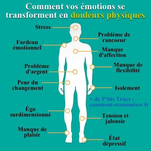 Les emotions et la douleur