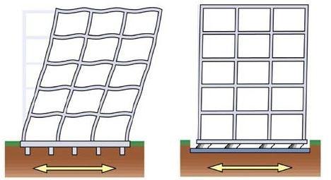 Edificio isolato vs Edificio non isolato