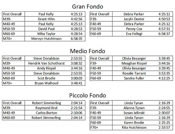 Capture of Gran Fondo Results.PNG