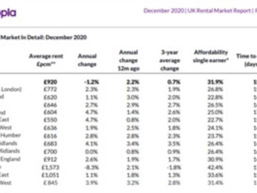 LATEST INSIGHT ON THE UK RENTAL MARKET BASED ON ZOOPLA'S RENTAL INDEX - SOUTH WEST AREA SEES PROPERT