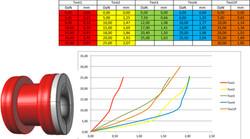 Calulation and Experimentation