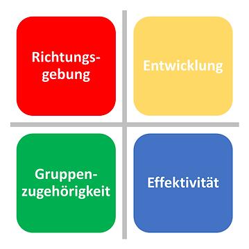 Vier Bereiche von Incentive Leading Mode