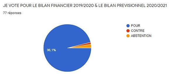vote bilan financier.JPG