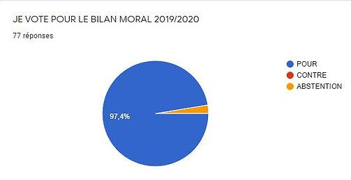 vote bilan moral.JPG