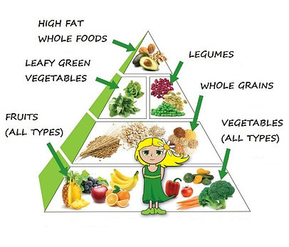 food-pyramid-edited 2.jpg