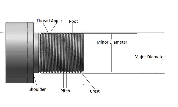 Barrel threading description