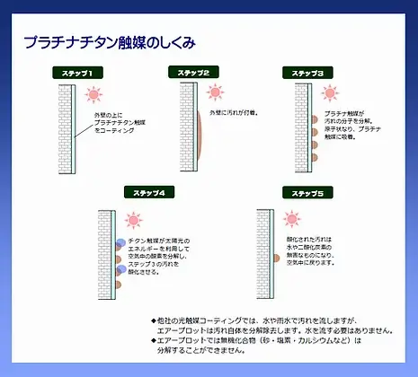 外壁プラチナチタン触媒のしくみ_PNG (1).webp