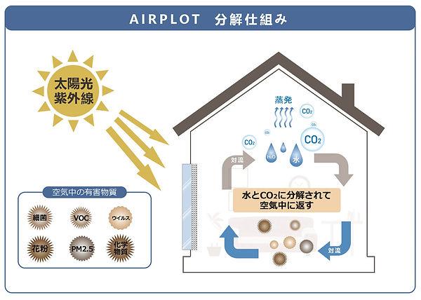 エアープロット 仕組み図 1.jpg