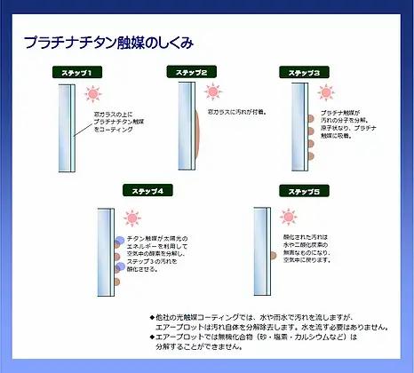 窓ガラス外プラチナチタン触媒のしくみ_PNG (1).webp