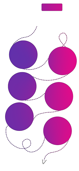 A dotted path leading from circle to circle.  Each age bracket is in a circle.
