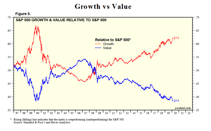 Growth vs Value   stylegrval.pdf.png