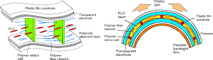 Liquid Crystal Polymer LCP