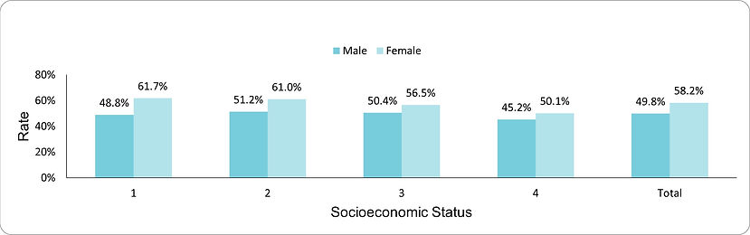 Documentation of BMI in adults with SMI by socio-economic position (1-lowest, 4-highest) and sex