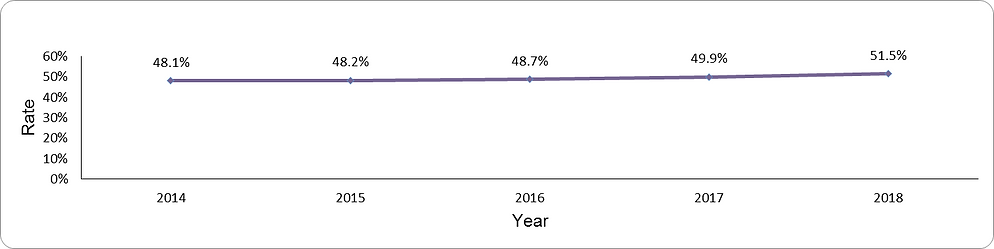 Appropriate cervical cancer screening by year