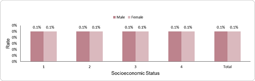 Prevalence of diabetes mellitus ages 2-17 years by socio-economic position (1-lowest, 4-highest) and sex