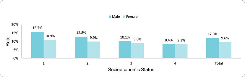 Uncontrolled diabetes: HbA1c greater than 9% by socio-economic position (1-lowest, 4-highest) and sex