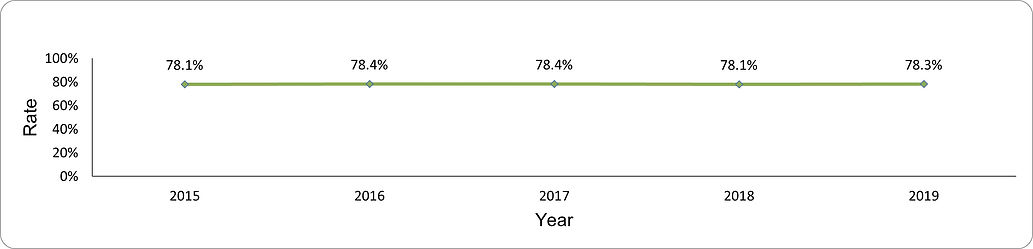 Pneumococcal vaccination by year