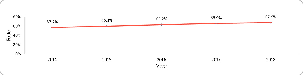 Use of high- potency statin therapy by year