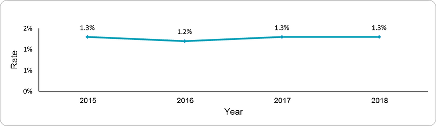 Prevalence of Severe mental Illness by year