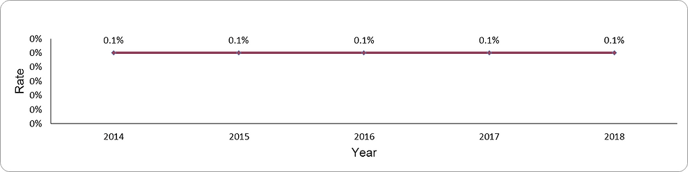 Prevalence of diabetes mellitus ages 2-17 years by year