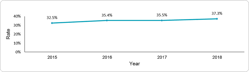 Mental health follow up by year