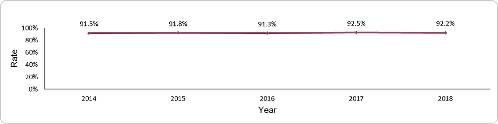 Documentation of GFR by year