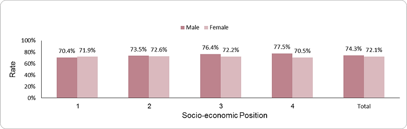 Treatment with ACEI/ARB by socio-economic position (1-lowest, 4-highest) and sex