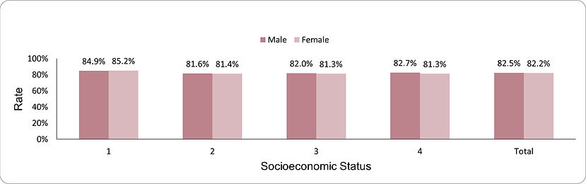 Blood pressure control by socio-economic position (1-lowest, 4-highest) and sex