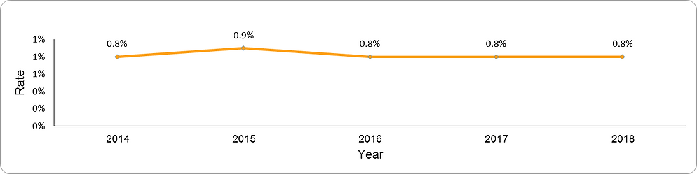 Prevalence of persistent asthma by year