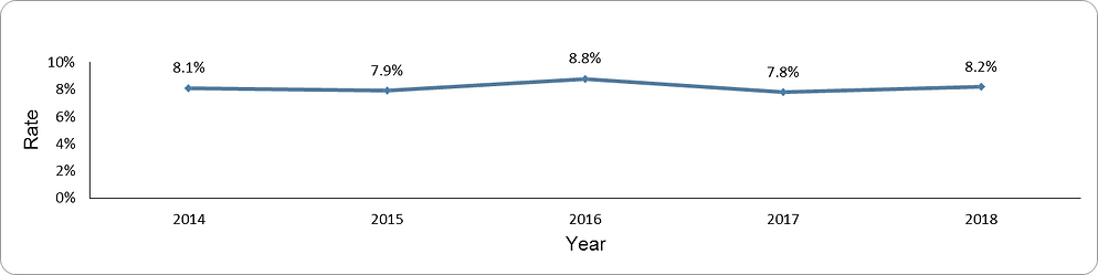 Prevalence of anemia by year