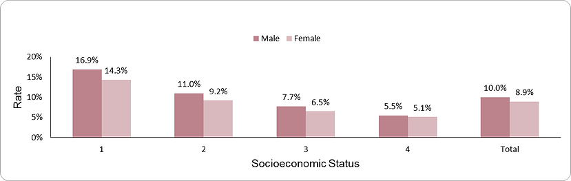 Uncontrolled diabetes by socio-economic position (1-lowest, 4-highest) and sex