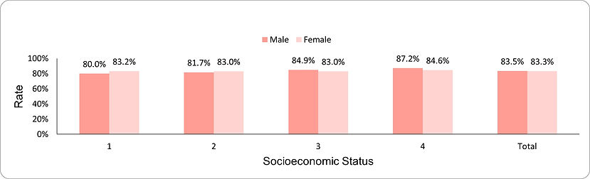 Use of LDL-lowering drug therapy by socio-economic position (1-lowest, 4-highest) and sex
