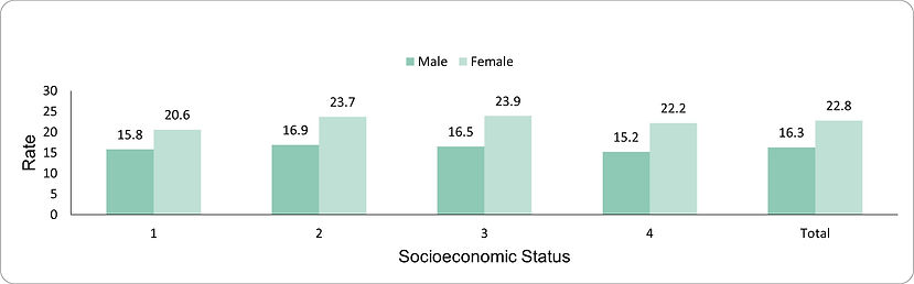 Total antibiotic use by socio-economic position (1-lowest, 4-highest) and sex