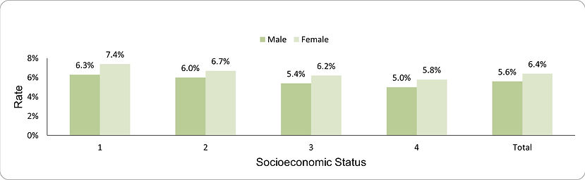 Significant weight-loss in older adults by socio-economic position (1-lowest, 4-highest) and sex