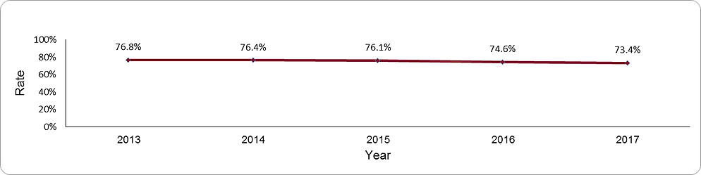 Treatment with ACEI/ARB by year